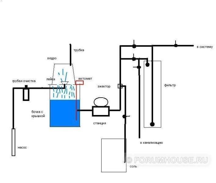 Очистка воды от железа из скважины своими руками