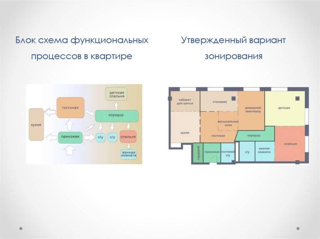 Планировка офиса (90 фото) — правильная организация и современный дизайн
