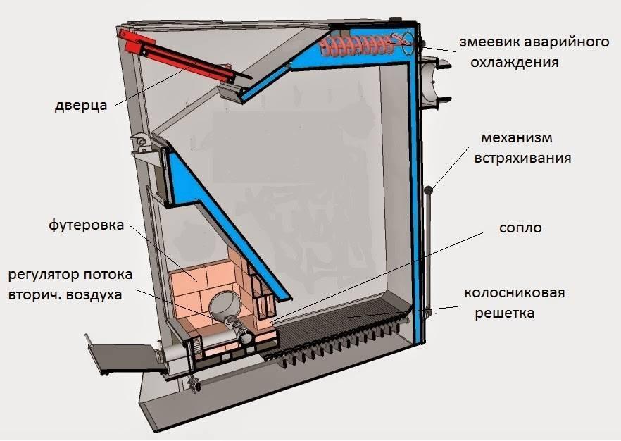 Схема пиролизного котла: устройство, чертежи, обвязка, расчет