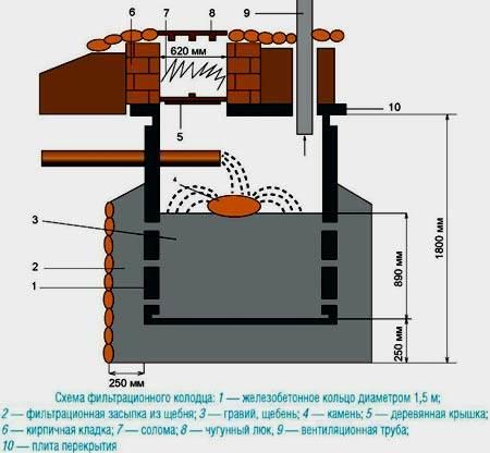 Как сделать канализацию в бани: особенности схемы разводки канализации для устройства своими руками