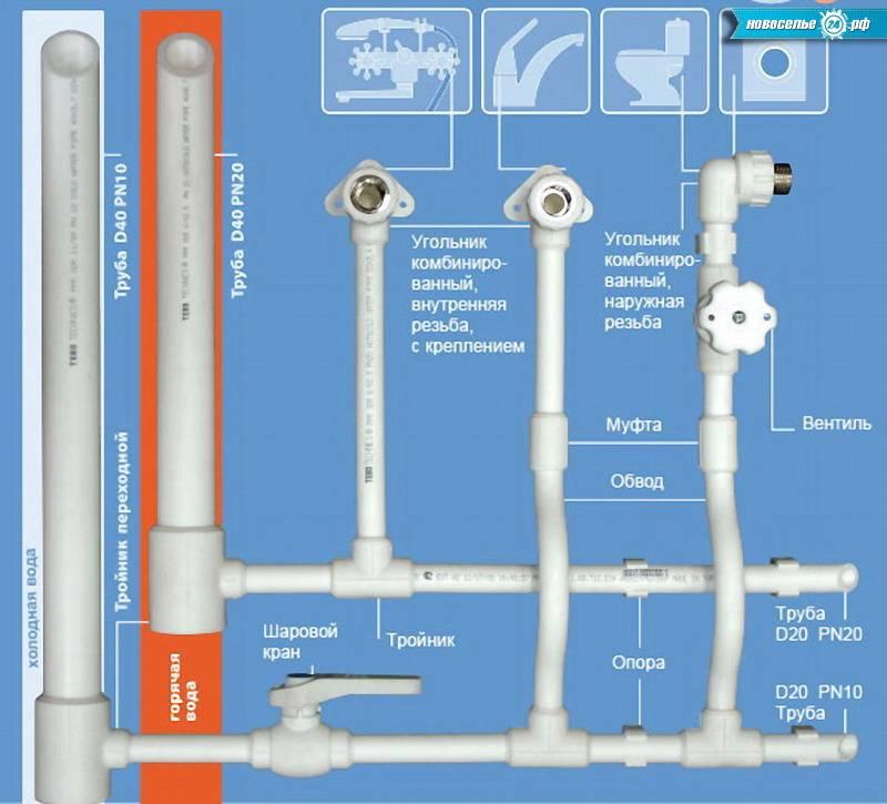 Как правильно сделать монтаж водопровода из полипропиленовых труб – пошаговое руководство, схема