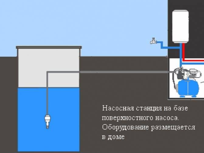 Насос для колодца: какой выбрать для эффективной работы | ichip.ru