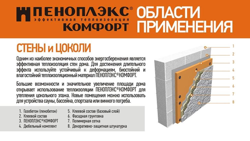 Габаритные размеры плит пеноплекса взависимости отего марки