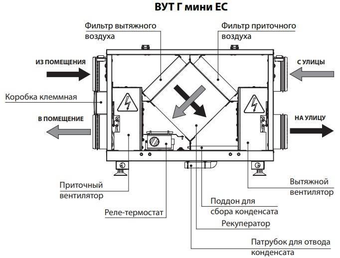 Вентиляция: виды, классификация и особенности монтажа