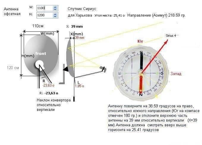 Настройка спутниковой тарелки триколор: подробная инструкция
