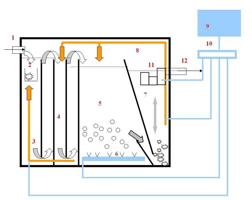 Как выбрать компрессор для септика?