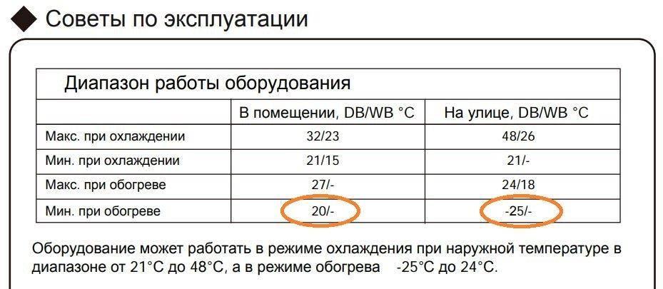 При какой минусовой температуре можно включать кондиционер на обогрев и тепло зимой