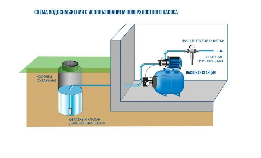 Водоснабжение из колодца: выбор насоса для водопровода