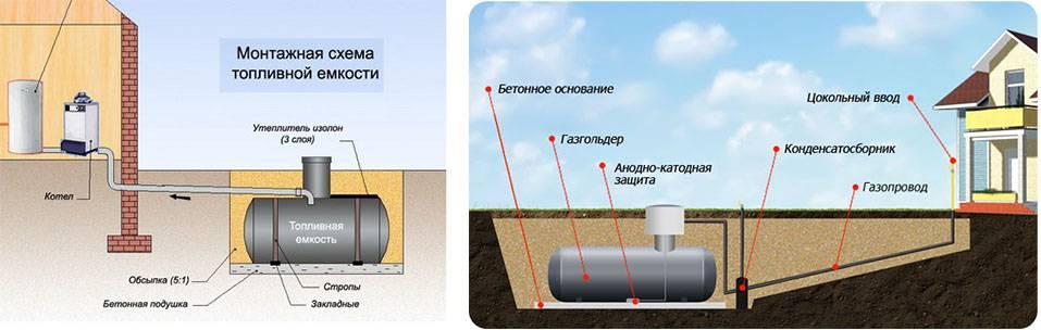 Летний и зимний газ: миф или реальность - статьи