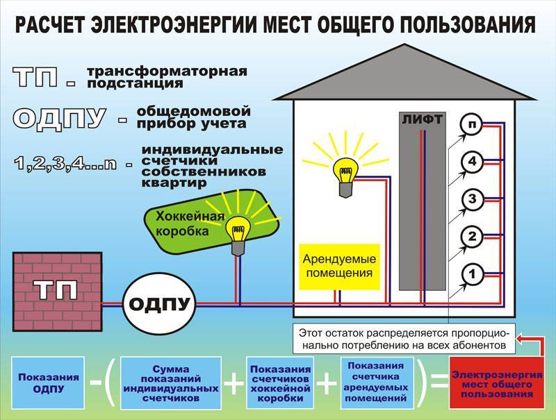 Общедомовой прибор учета тепла в многоквартирном доме: сколько стоит установка счетчика на отопление, кто, как и за чей счет его ставит, порядок действий