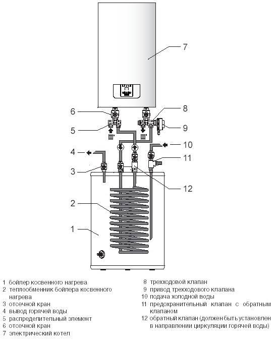 Подключение настенного газового котла своими руками