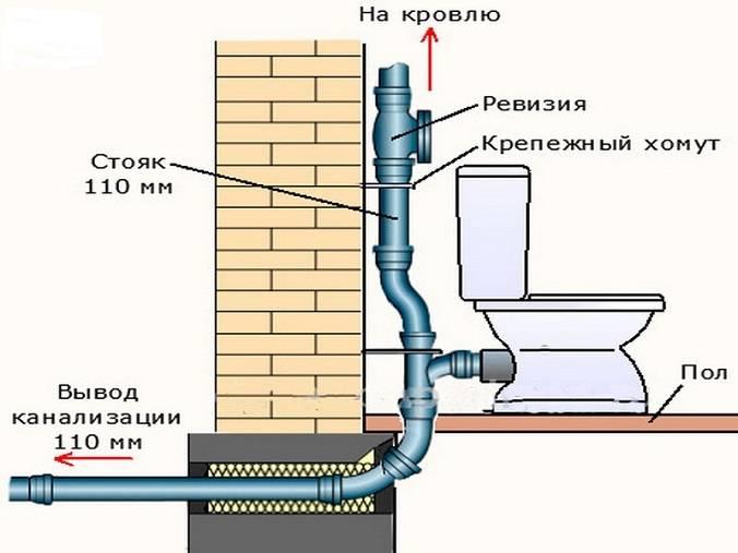 Как подключиться к центральному водопроводу: важные формальности и основные операции