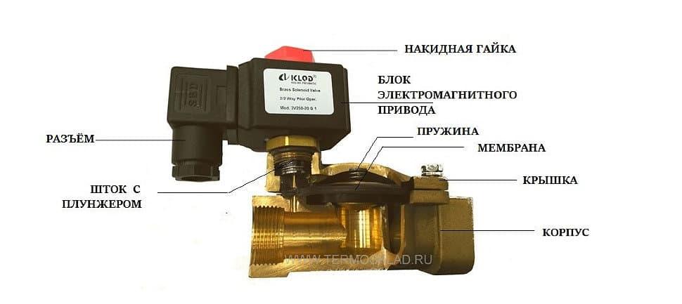 Как работает электромагнитный клапан для воды