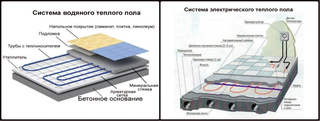 Схема укладки водяного теплого пола - подробная информация!