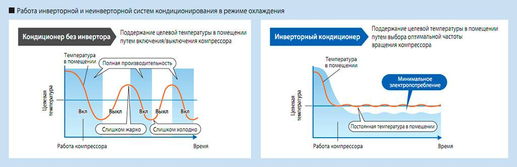 Инверторный кондиционер: принцип работы, лучшие модели