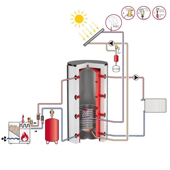 Теплоаккумуляторы для автономных систем отопления