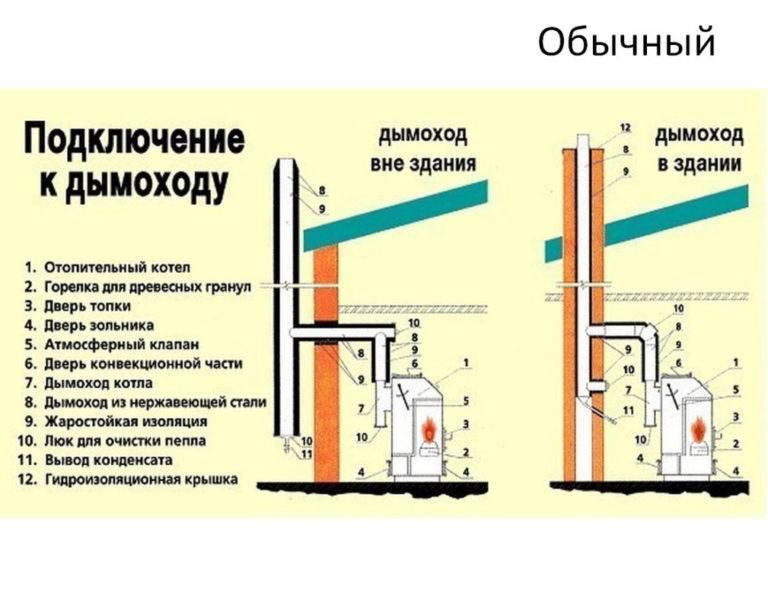 Требования к помещению для установки газового котла в частном доме