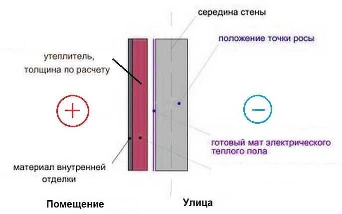 Как и чем утеплить стены изнутри в частном доме? утепление стен вквартире: борьба схолодной стеной