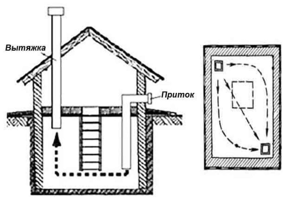 Вентиляция погреба с двумя трубами и система с одной трубой
