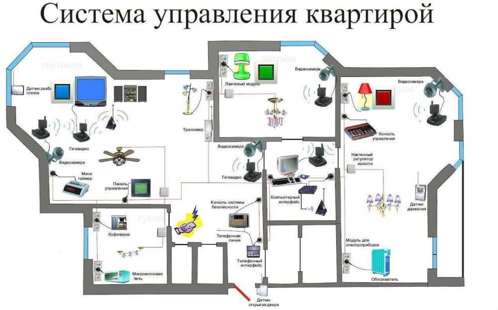 Система умный дом - что это? технология постройки и управления