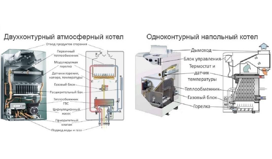 Обзор газовых двухконтурных напольных котлов