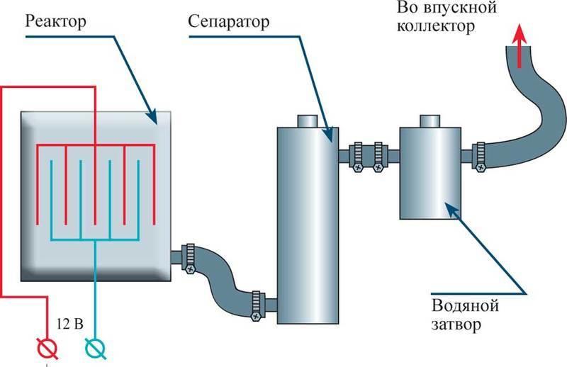 Генератор водорода для отопления своими руками: пошаговая инструкция со схемами и видео