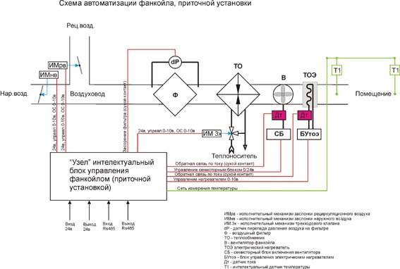 Вентиляторные доводчики – фанкойлы: что собой представляют, как работают, модели