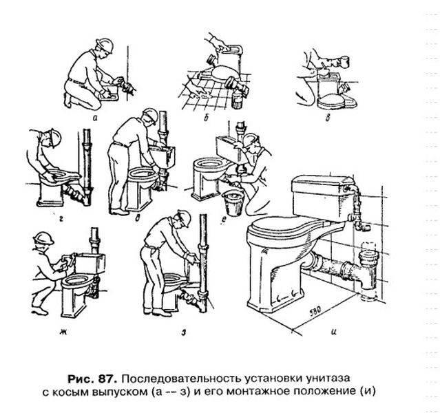 Установка унитаза своими руками: пошаговая инструкция. как самостоятельно установить унитаз