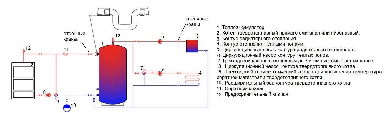 Схема обвязки двухконтурного котла отопления - лучшее отопление