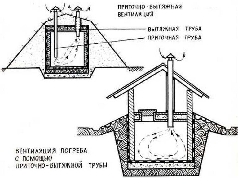 Вентиляция в погребе с одной и двумя трубами своими руками в частном доме: инструкция и виды