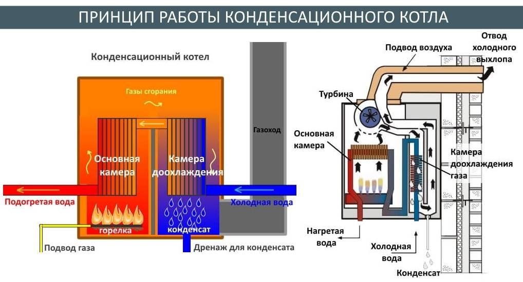 Конденсационный газовый котел и радиаторы. стоит ли совмещать?
