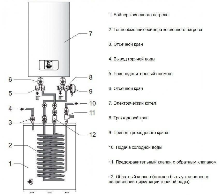 Устройство и принцип работы бойлера для нагрева воды: как работает накопительный водонагреватель