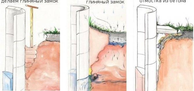 Глиняный замок для колодца: всегда ли он нужен и как его сделать?