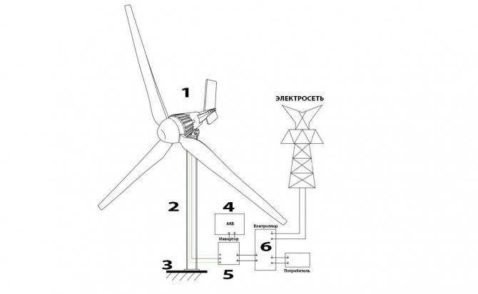 Законность самодельных ветрогенераторов и разновидности. как сделать своими руками?