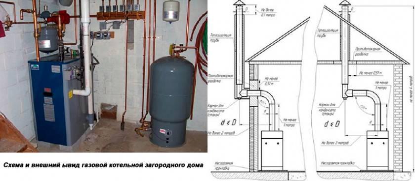 Не так то просто обустроить подходящее помещение! требования к установке газовых котлов в частном доме