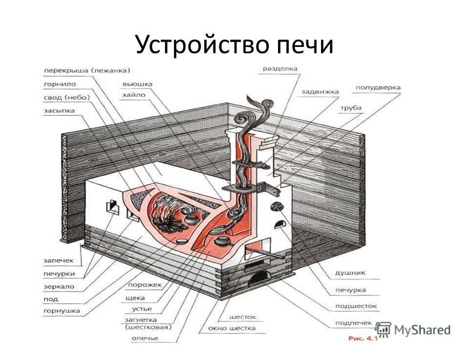 Печь русская с лежанкой и плитой схема