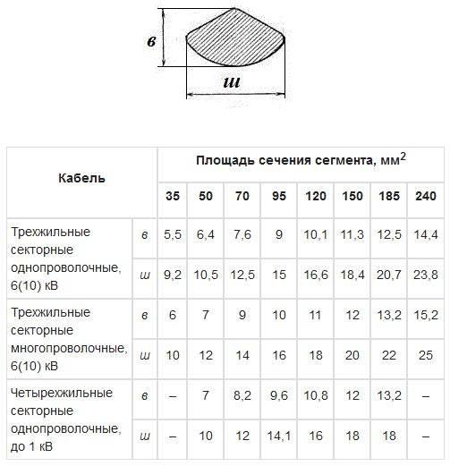 Диаметр кабеля по сечению таблица, сечение провода по диаметру