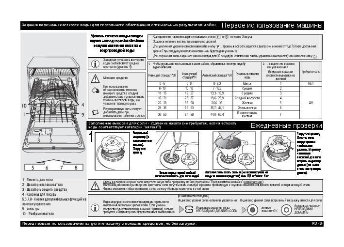 Первый запуск посудомоечной машины в домашних условия