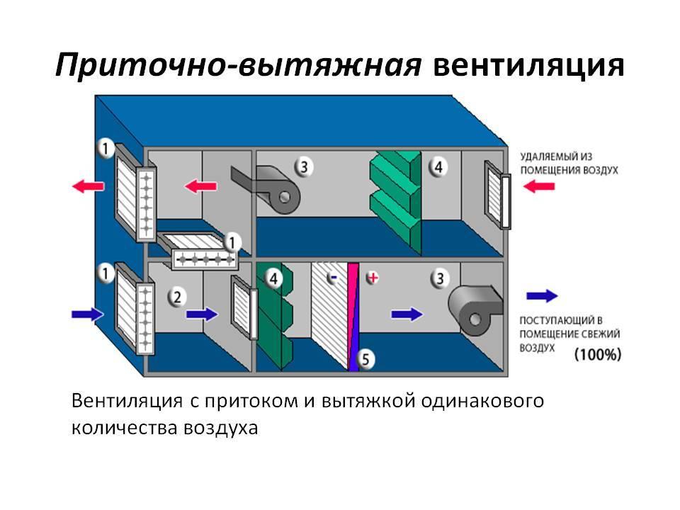 Естественная вентиляция в частном доме: устройство, схемы