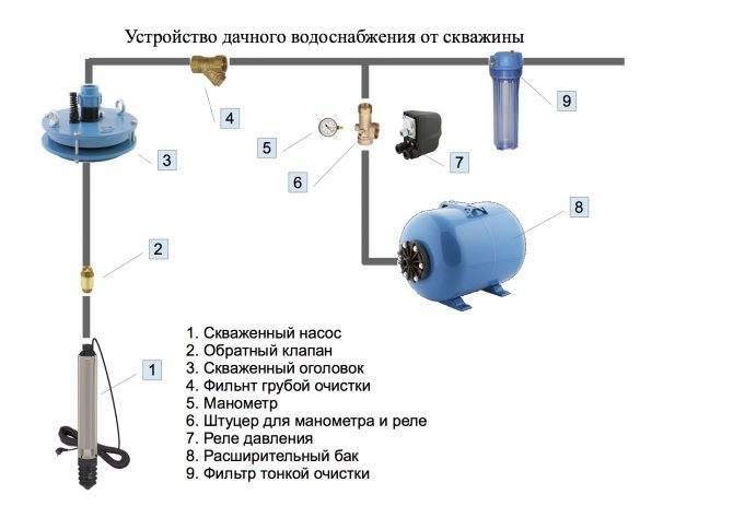 Гидроаккумулятор для систем водоснабжения: для чего нужен и как работает