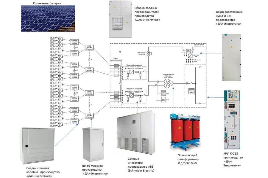 О емкости аккумуляторов: как рассчитать емкость аккумуляторной батареи