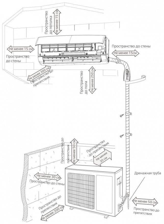 Правила установки кондиционеров на фасадах зданий