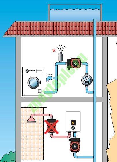 Насос для повышения давления воды в квартире: как правильно выбрать и установить