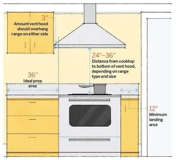 Как установить вытяжку над газовой плитой?