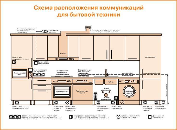 Как правильно разместить розетки в доме (квартире): схема и чертежи
