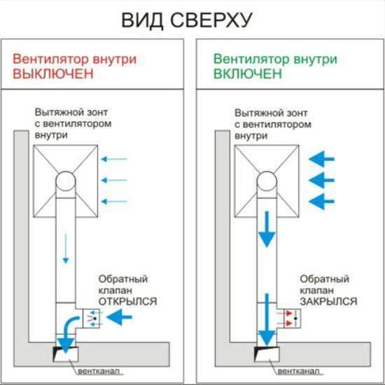 Установка вытяжки с обратным клапаном: как выбрать и правильно провести монтаж