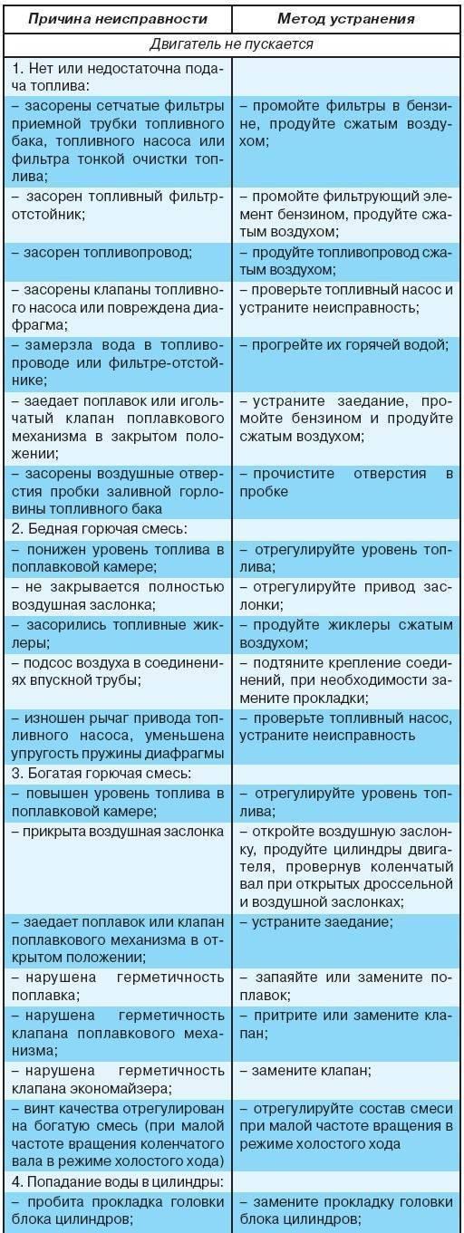Выбило узо и не включается pvsservice.ru