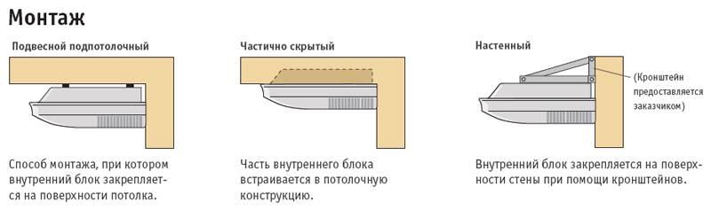 Инструкция по монтажу наружного блока кондиционера