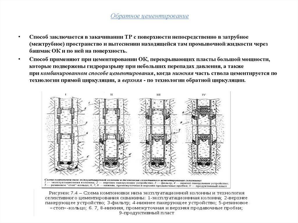 Цементирование скважины: способы, оборудование, цементаж затрубного пространства | greendom74.ru