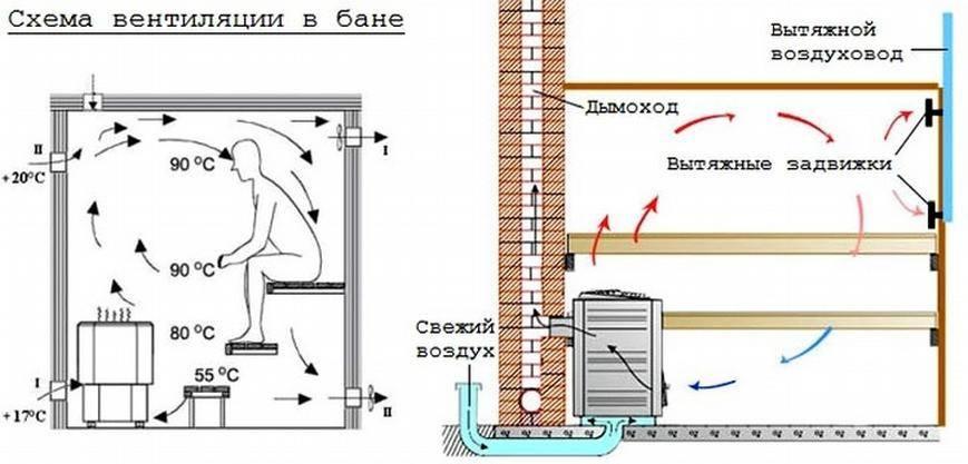 Вентиляция сауны: вытяжка в парилке с электрокаменкой или дровяной печью, нужна ли, устройство и схема вентиляционного клапана для бани